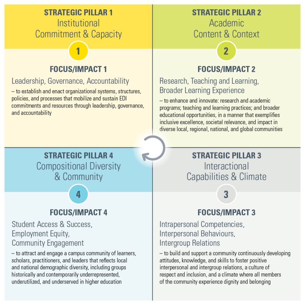 4 x 4 strategic pillars in square